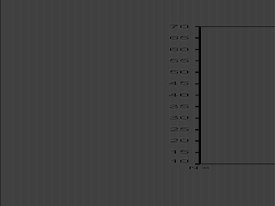 Boxdiagram of doosdiagram = visuele voorstelling van vijf getallen samenvatting –1.