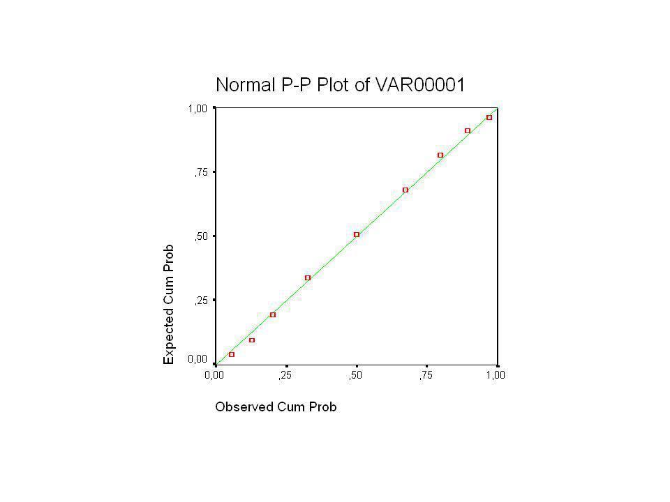 Principe aan de hand van een voorbeeld : 12121413 13 121110911 –eerst de data ordenen –dan voor elk punt percentiel vastleggen (P10, P20,… –Tabel A kijken naar welke z met deze oppervlakte overeenkomt.