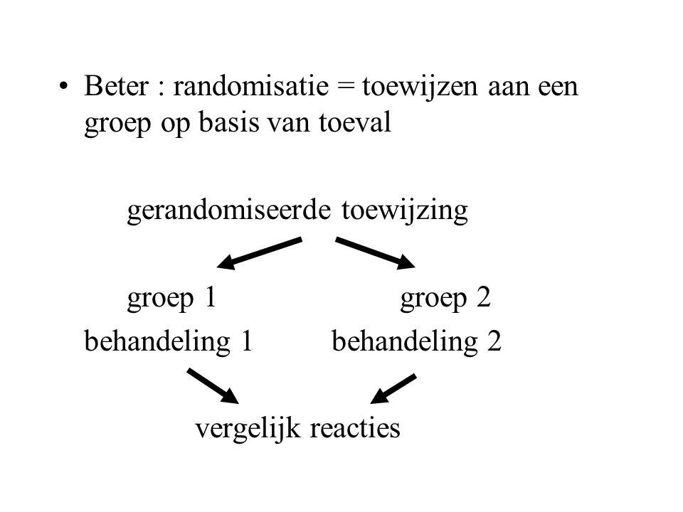 Beter : randomisatie = toewijzen aan een groep op basis van toeval gerandomiseerde toewijzing groep 1groep 2 behandeling 1behandeling 2 vergelijk reac