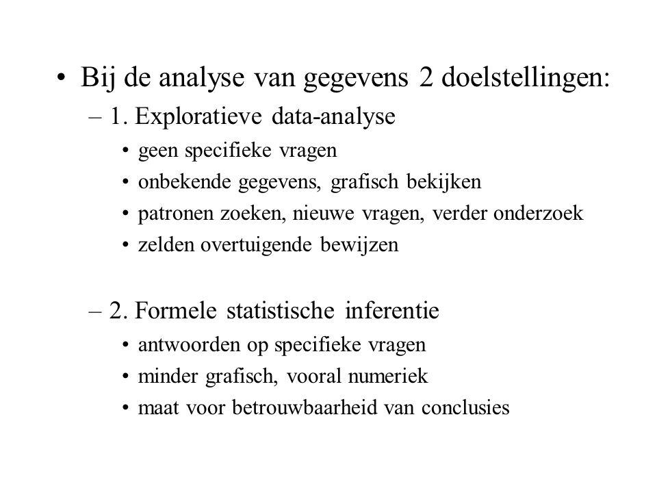 Bij de analyse van gegevens 2 doelstellingen: –1. Exploratieve data-analyse geen specifieke vragen onbekende gegevens, grafisch bekijken patronen zoek