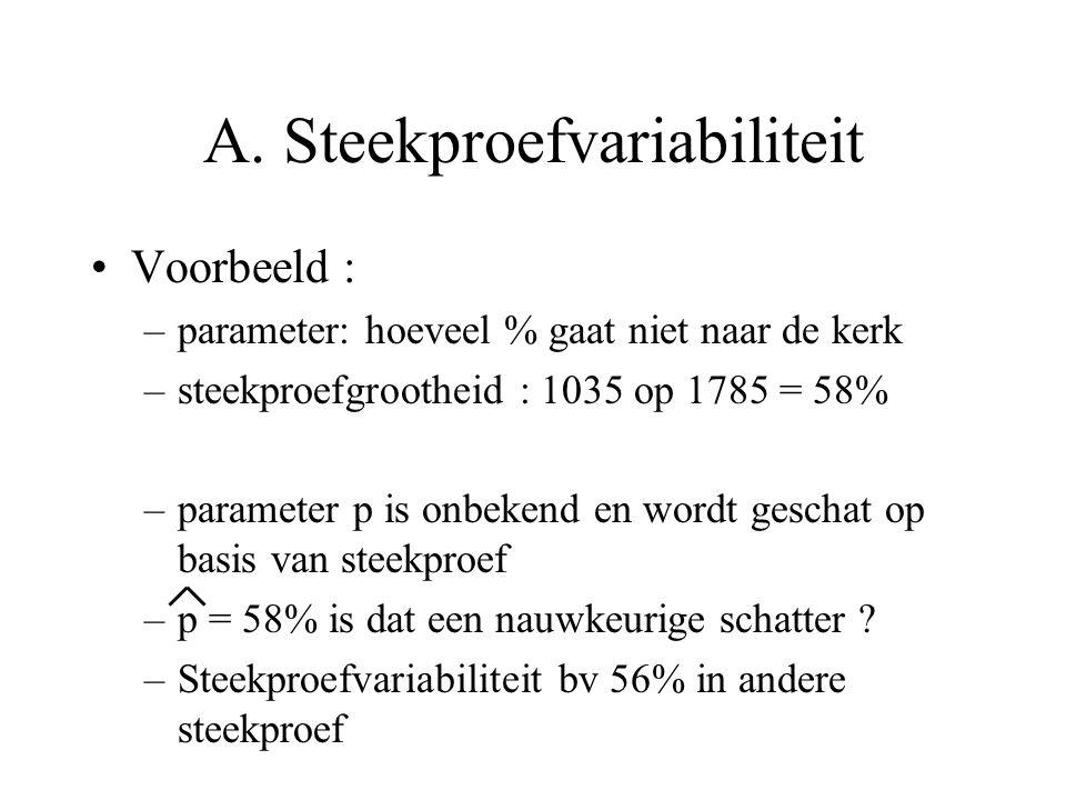A. Steekproefvariabiliteit Voorbeeld : –parameter: hoeveel % gaat niet naar de kerk –steekproefgrootheid : 1035 op 1785 = 58% –parameter p is onbekend
