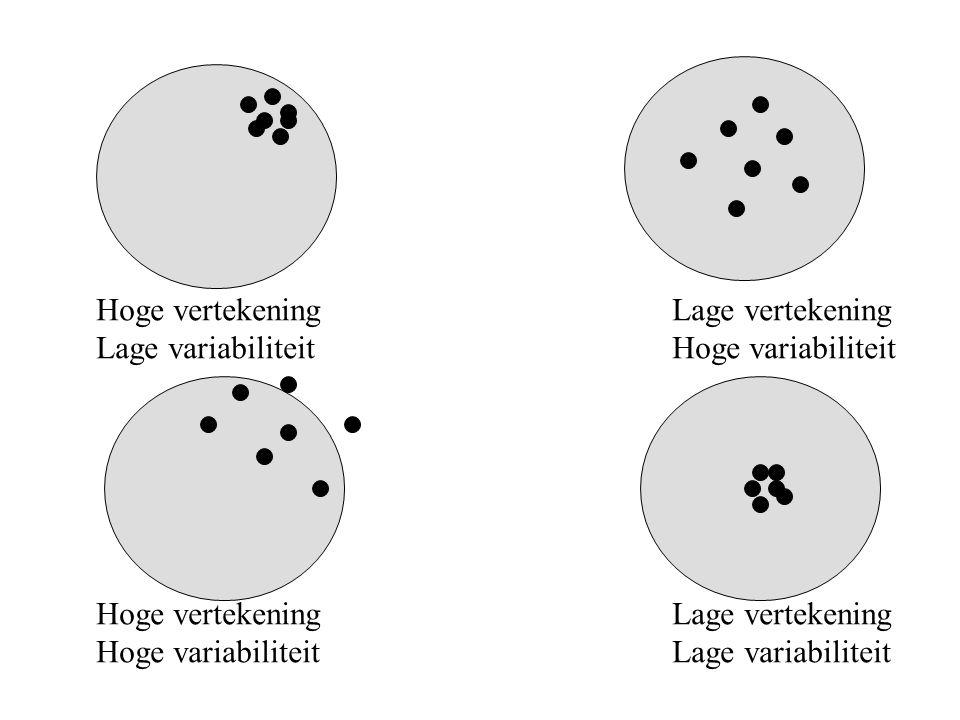 Hoge vertekeningLage vertekening Lage variabiliteitHoge variabiliteit Hoge vertekeningLage vertekening Hoge variabiliteitLage variabiliteit