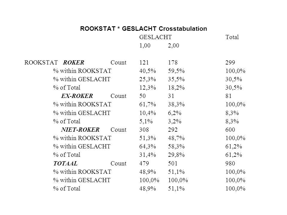ROOKSTAT * GESLACHT Crosstabulation GESLACHT Total 1,002,00 ROOKSTAT ROKER Count121178299 % within ROOKSTAT40,5%59,5%100,0% % within GESLACHT25,3%35,5