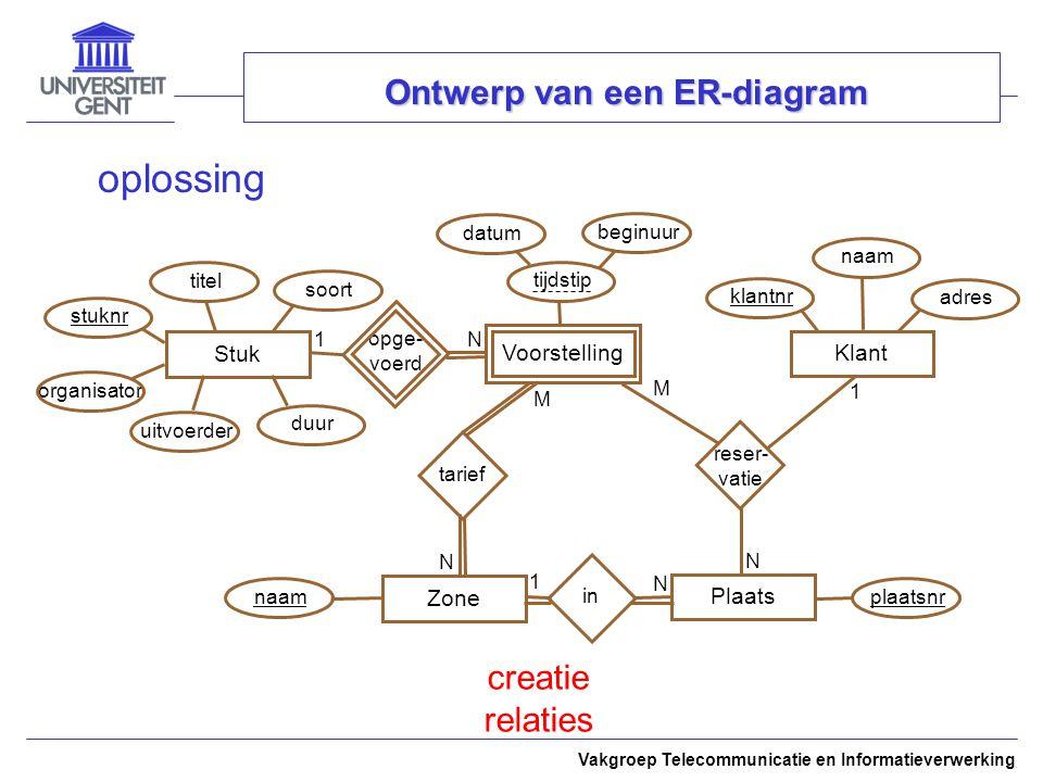 Vakgroep Telecommunicatie en Informatieverwerking Ontwerp van een ER-diagram oplossing StukKlantPlaatsZone creatie relaties opge- voerd 1 N Voorstelli
