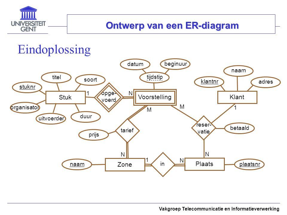 Vakgroep Telecommunicatie en Informatieverwerking Ontwerp van een ER-diagram Eindoplossing Stuk stuknr plaatsnr opge- voerd reser- vatie 1 N betaald t