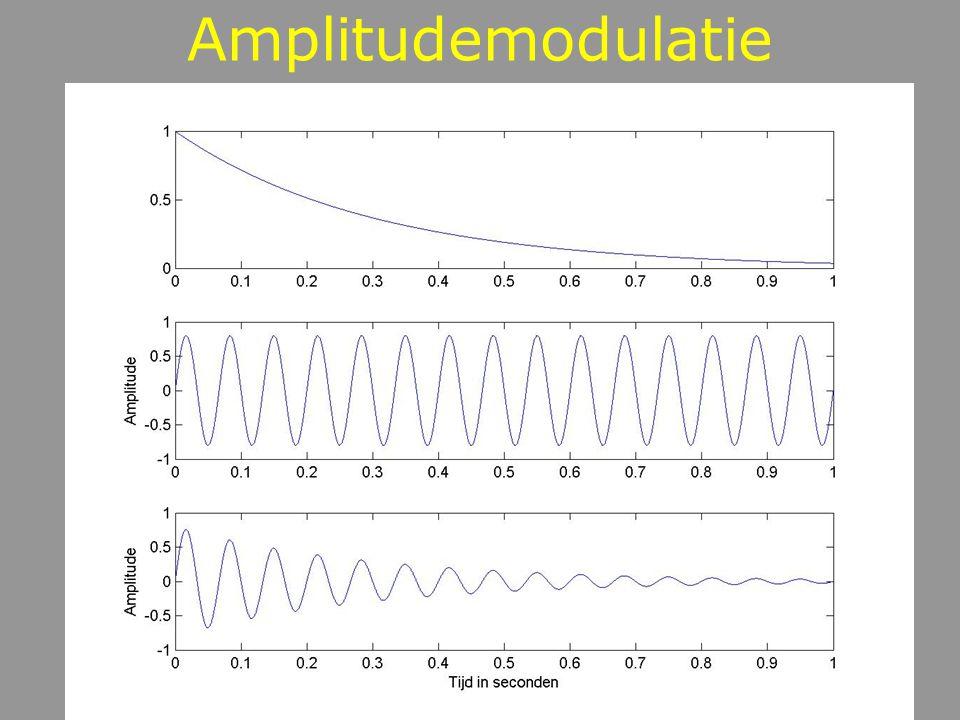 Ipv exponent nu periodieke functie dragersignaal modulator modulatie-index