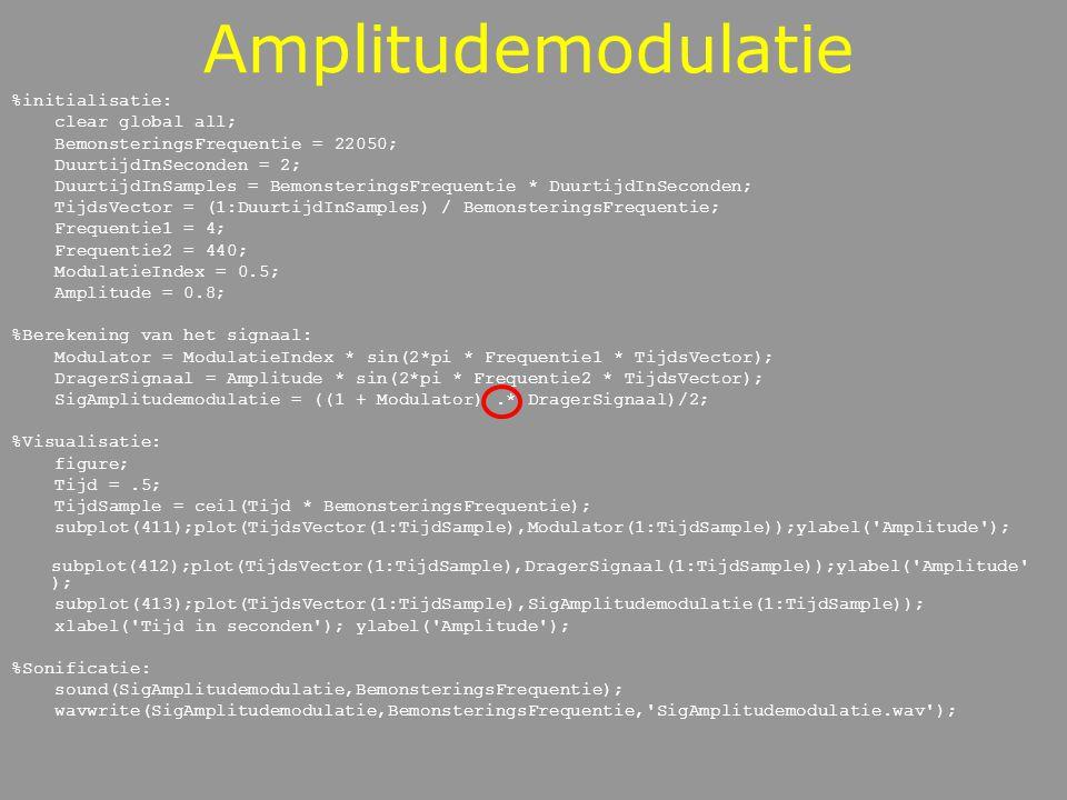 Amplitudemodulatie Fasor %initialisatie: clear global all; BemonsteringsFrequentie = 22050; DuurtijdInSeconden = 2; DuurtijdInSamples = BemonsteringsFrequentie * DuurtijdInSeconden; TijdsVector = (1:DuurtijdInSamples) / BemonsteringsFrequentie; Frequentie1 = 4; Frequentie2 = 440; ModulatieIndex = 0.5; Amplitude = 0.8; %Berekening van het signaal: Modulator = ModulatieIndex * sin(2*pi * Frequentie1 * TijdsVector); DragerSignaal = Amplitude * sin(2*pi * Frequentie2 * TijdsVector); SigAmplitudemodulatie = ((1 + Modulator).* DragerSignaal)/2; %Berekening van het signaal: Modulator = ModulatieIndex * exp(j*2*pi * Frequentie1 * TijdsVector); DragerSignaal = Amplitude * exp(j*2*pi * Frequentie2 * TijdsVector); SigAmplitudemodulatie = ((1 + Modulator).* DragerSignaal)/2; %Visualisatie: figure; Tijd =.5; TijdSample = length(SigAmplitudemodulatie); TijdSample = ceil(Tijd * BemonsteringsFrequentie); subplot(411);plot(TijdsVector(1:TijdSample),real(Modulator(1:TijdSample)));ylabel( Amplitude ); subplot(412);plot(TijdsVector(1:TijdSample),real(DragerSignaal(1:TijdSample)));ylabel( Amplitude ); subplot(413);plot(TijdsVector(1:TijdSample),real(SigAmplitudemodulatie(1:TijdSample))); subplot(414);plot(TijdsVector(1:TijdSample),abs(SigAmplitudemodulatie(1:TijdSample))); xlabel( Tijd in seconden ); ylabel( Amplitude ); %Sonificatie: sound(real(SigAmplitudemodulatie),BemonsteringsFrequentie); wavwrite(SigAmplitudemodulatie,BemonsteringsFrequentie, SigAmplitudemodulatie.wav );