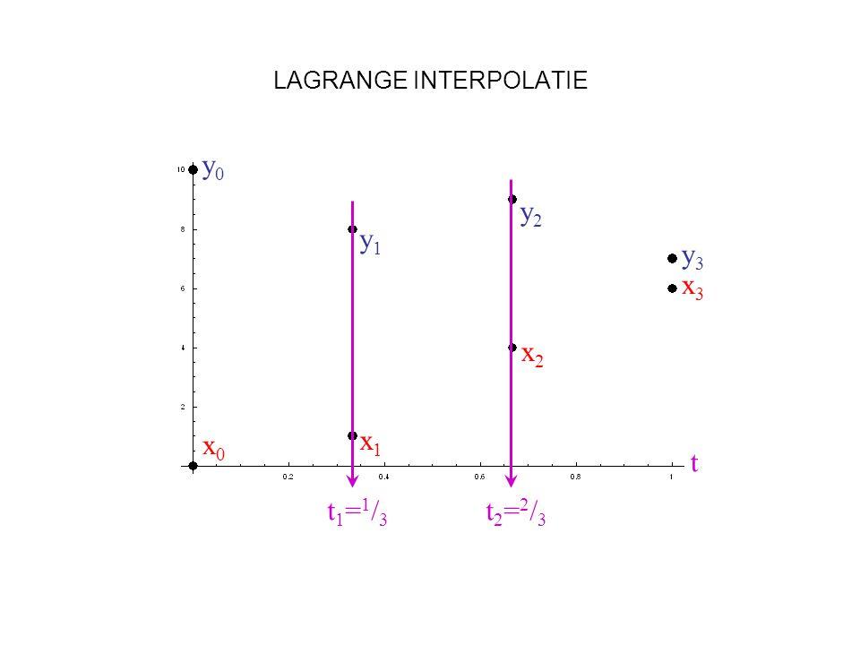 LAGRANGE INTERPOLATIE x0x0 x1x1 x2x2 x3x3 y0y0 y1y1 y2y2 y3y3 t1=1/3t1=1/3 t2=2/3t2=2/3 t