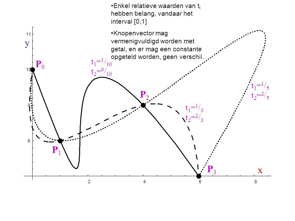 t1=1/3t2=2/3t1=1/3t2=2/3 t 1 = 1 / 10 t 2 = 9 / 10 t1=1/5t2=2/5t1=1/5t2=2/5 Enkel relatieve waarden van t i hebben belang, vandaar het interval [0,1]