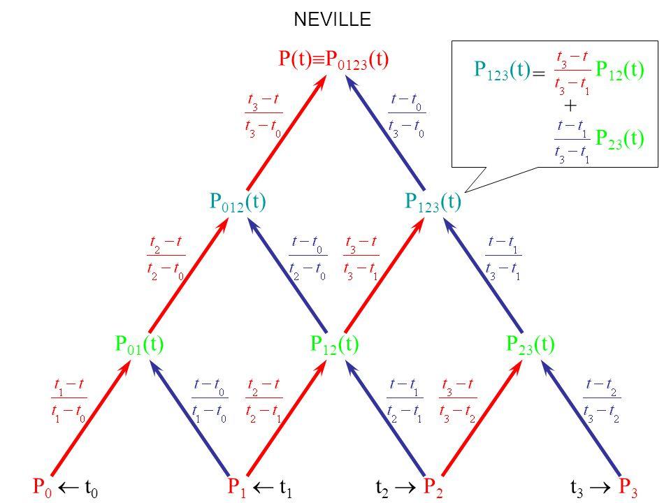 NEVILLE P0P0 P1P1 P2P2 P3P3 P 01 (t)P 12 (t)P 23 (t) P(t)  P 0123 (t) P 012 (t)P 123 (t)  t1 t1 t2 t2  t0 t0 t3 t3  P 12 (t) P 23 (t) P 123 (