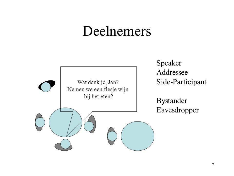 7 Deelnemers Wat denk je, Jan? Nemen we een flesje wijn bij het eten? Speaker Addressee Side-Participant Bystander Eavesdropper