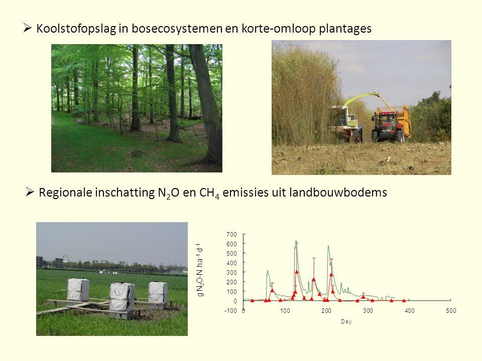  Koolstofopslag in bosecosystemen en korte-omloop plantages  Regionale inschatting N 2 O en CH 4 emissies uit landbouwbodems