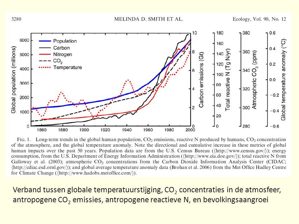 Verband tussen globale temperatuurstijging, CO 2 concentraties in de atmosfeer, antropogene CO 2 emissies, antropogene reactieve N, en bevolkingsaangroei