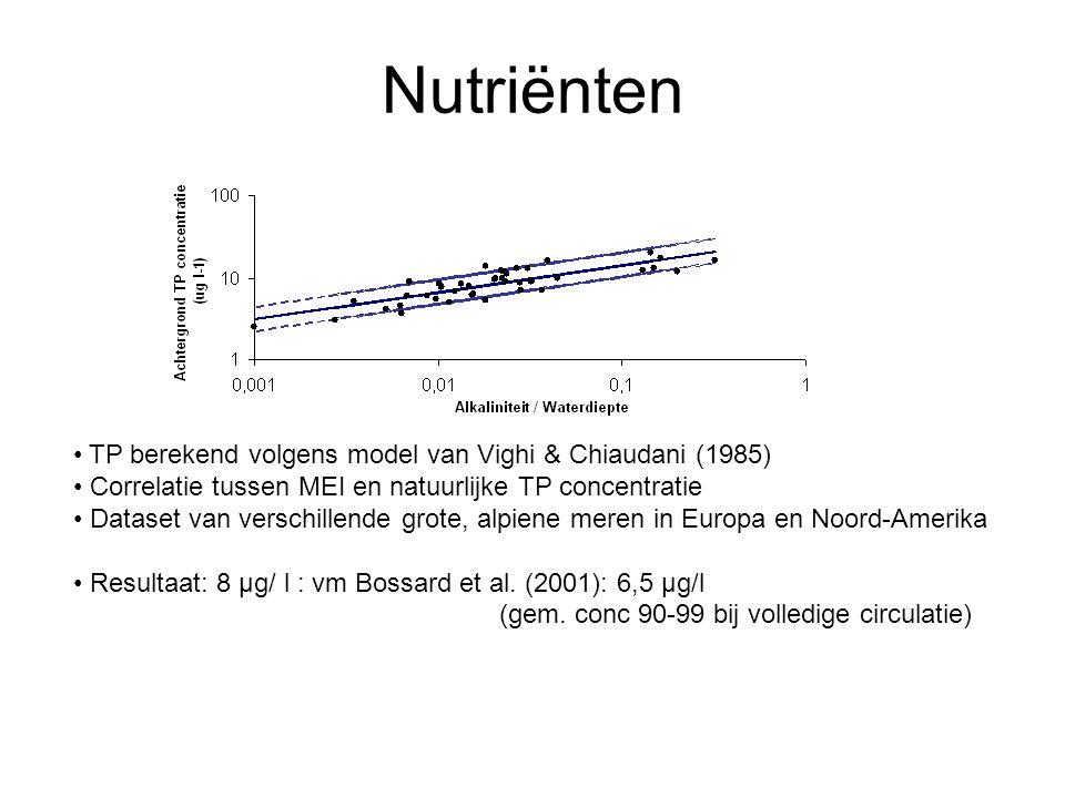 Nutriënten TP berekend volgens model van Vighi & Chiaudani (1985) Correlatie tussen MEI en natuurlijke TP concentratie Dataset van verschillende grote, alpiene meren in Europa en Noord-Amerika Resultaat: 8 µg/ l : vm Bossard et al.