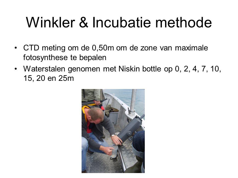 Winkler & Incubatie methode CTD meting om de 0,50m om de zone van maximale fotosynthese te bepalen Waterstalen genomen met Niskin bottle op 0, 2, 4, 7, 10, 15, 20 en 25m