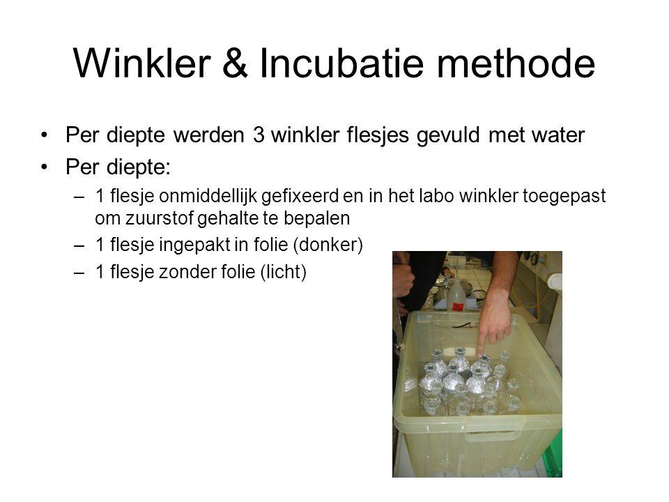 Winkler & Incubatie methode Per diepte werden 3 winkler flesjes gevuld met water Per diepte: –1 flesje onmiddellijk gefixeerd en in het labo winkler toegepast om zuurstof gehalte te bepalen –1 flesje ingepakt in folie (donker) –1 flesje zonder folie (licht)