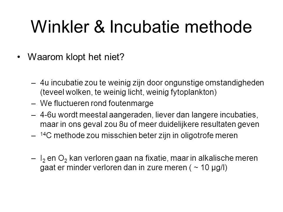 Winkler & Incubatie methode Waarom klopt het niet.