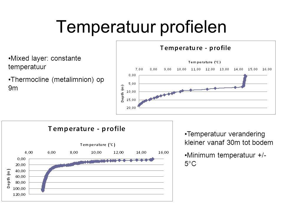 Temperatuur profielen Mixed layer: constante temperatuur Thermocline (metalimnion) op 9m Temperatuur verandering kleiner vanaf 30m tot bodem Minimum temperatuur +/- 5°C