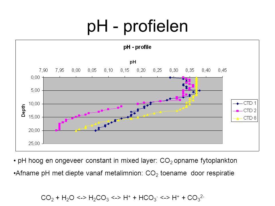 pH - profielen pH hoog en ongeveer constant in mixed layer: CO 2 opname fytoplankton Afname pH met diepte vanaf metalimnion: CO 2 toename door respiratie CO 2 + H 2 O H 2 CO 3 H + + HCO 3 - H + + CO 3 2-