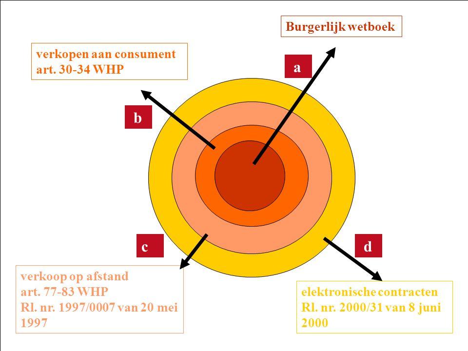 Burgerlijk wetboek verkopen aan consument art. 30-34 WHP verkoop op afstand art. 77-83 WHP Rl. nr. 1997/0007 van 20 mei 1997 elektronische contracten
