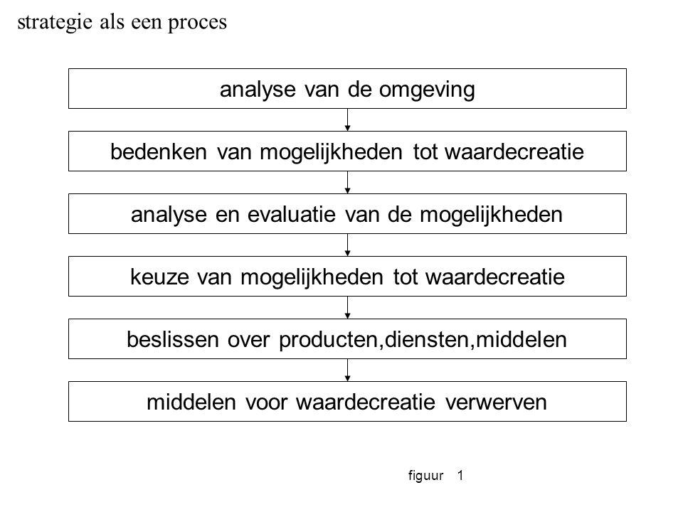 figuur1 strategie als een proces analyse van de omgeving bedenken van mogelijkheden tot waardecreatie analyse en evaluatie van de mogelijkheden keuze