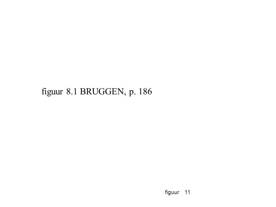 figuur11 figuur 8.1 BRUGGEN, p. 186
