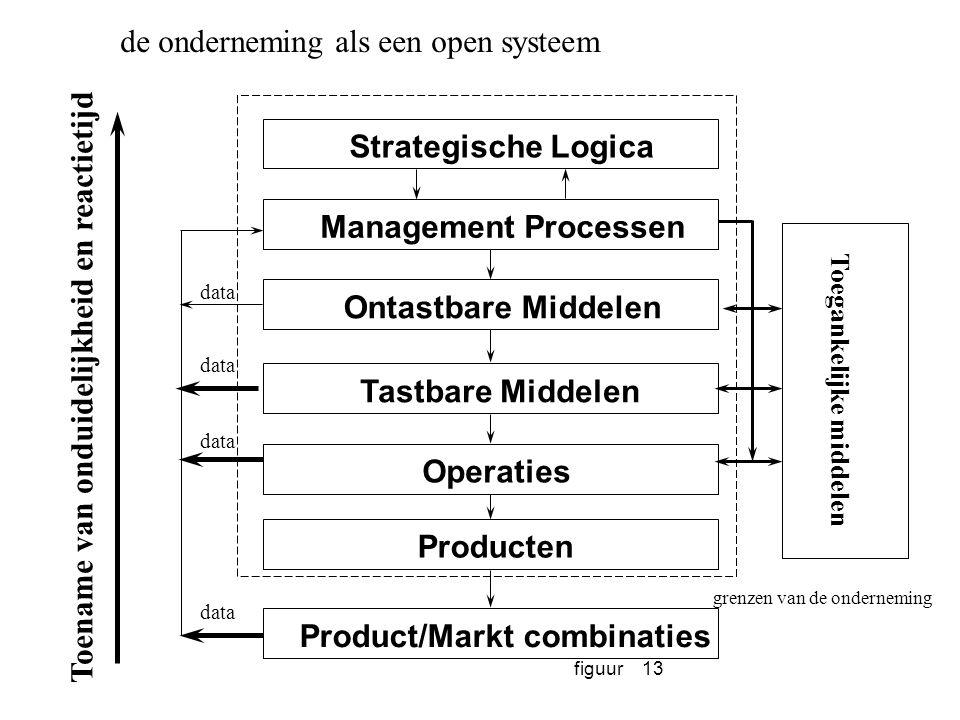 figuur13 Strategische Logica Management Processen Ontastbare Middelen Tastbare Middelen Operaties Producten Product/Markt combinaties Toegankelijke mi