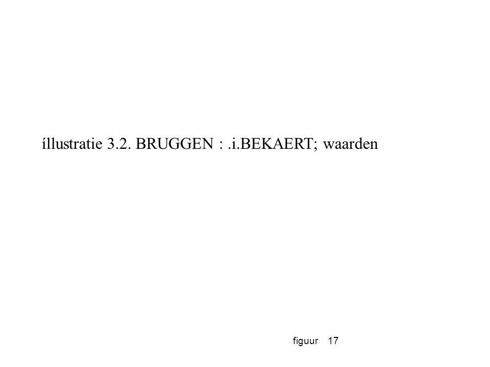 figuur17 íllustratie 3.2. BRUGGEN :.i.BEKAERT; waarden