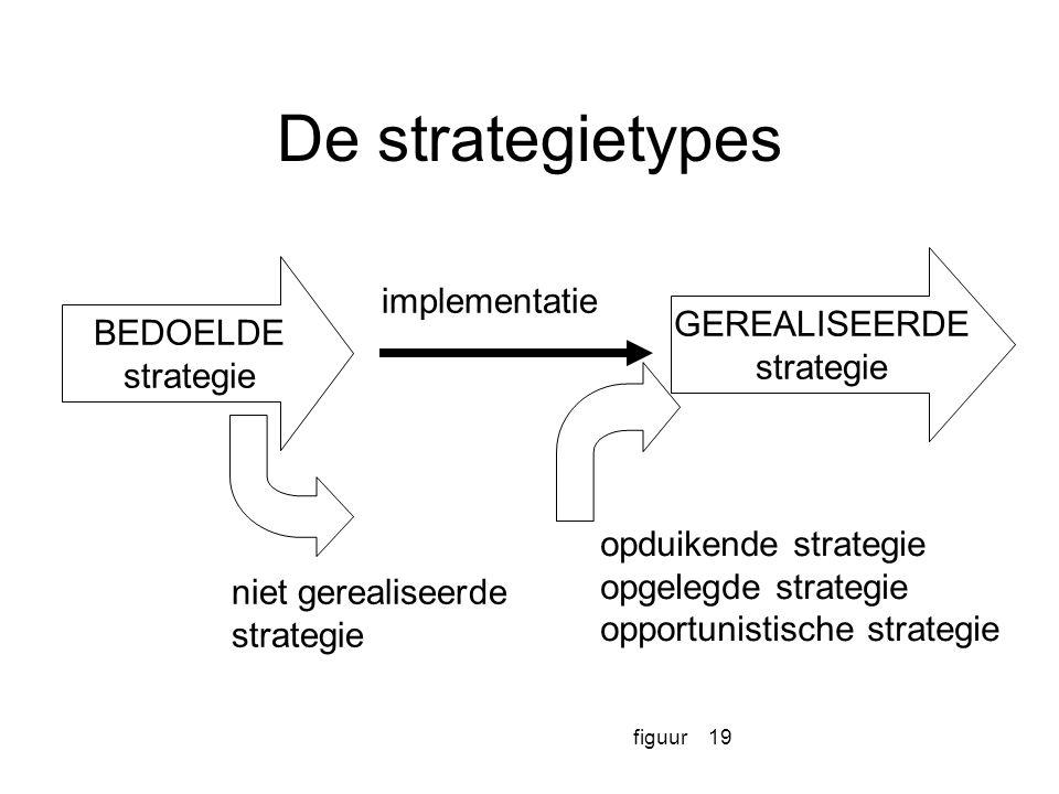 figuur19 De strategietypes BEDOELDE strategie GEREALISEERDE strategie implementatie niet gerealiseerde strategie opduikende strategie opgelegde strate