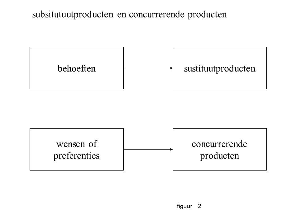figuur3 belanghebbenden klantenwaarde ondernemingswaarde middelen structuren processen producten diensten competentie opbouw waarde-distributie waarde captatiewaarde creatie competentie benutting missie visie doelen de continuïteitskring