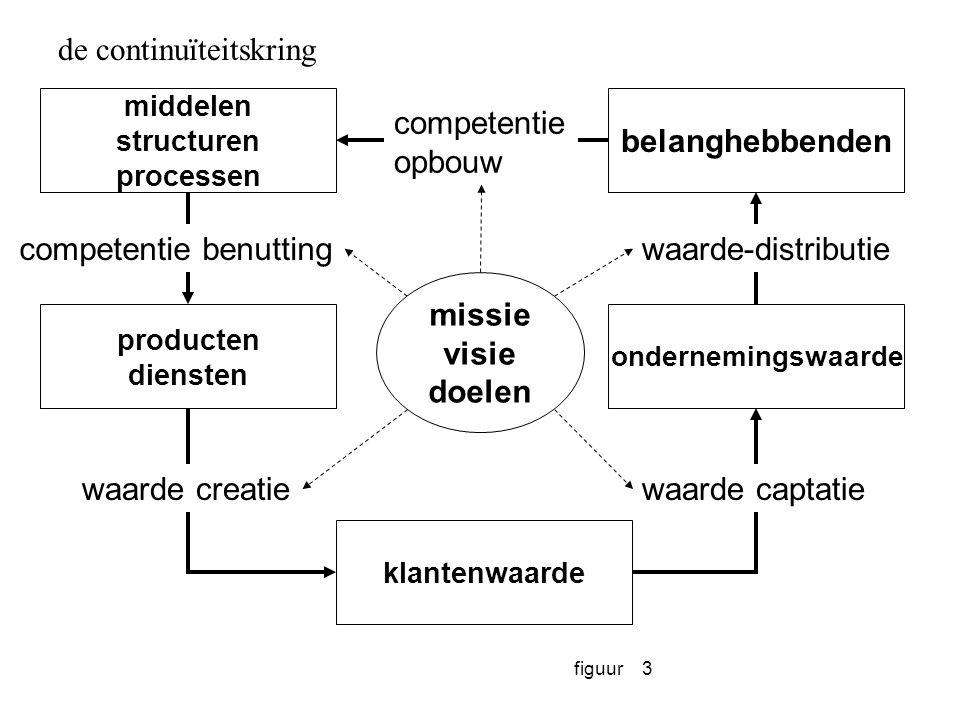 figuur3 belanghebbenden klantenwaarde ondernemingswaarde middelen structuren processen producten diensten competentie opbouw waarde-distributie waarde