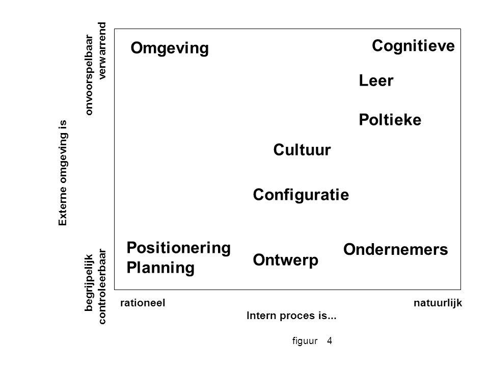figuur4 Externe omgeving is begrijpelijkonvoorspelbaar controleerbaarverwarrend rationeelnatuurlijk Intern proces is... Omgeving Cognitieve Leer Polti