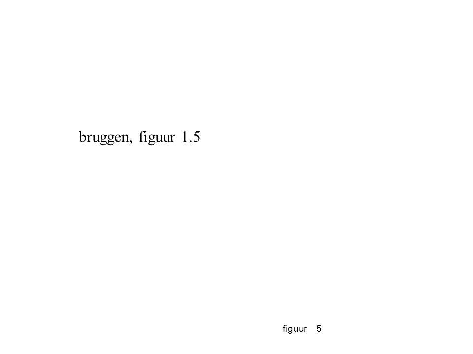 figuur16 Het fundamentele spanningsveld in strategisch management. (Bruggen 1.1)