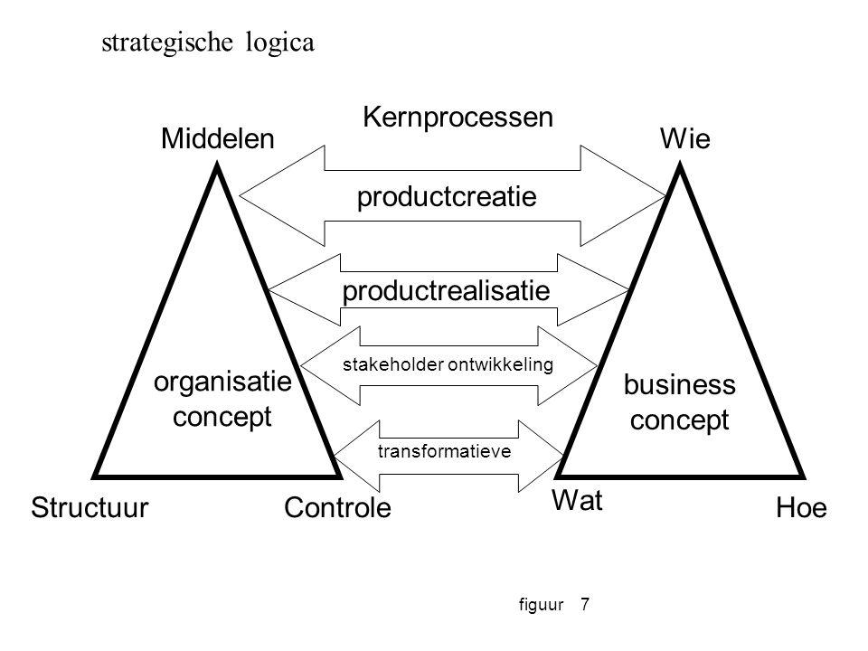 figuur7 Wie Hoe Wat Middelen ControleStructuur organisatie concept business concept Kernprocessen productcreatie productrealisatie stakeholder ontwikk