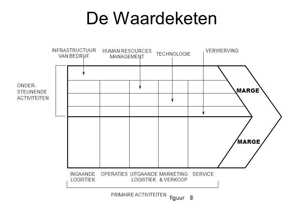 figuur8 PRIMAIRE ACTIVITEITEN ONDER- STEUNENDE ACTIVITEITEN INGAANDE LOGISTIEK OPERATIESUITGAANDE LOGISTIEK MARKETING & VERKOOP SERVICE MARGE INFRASTR