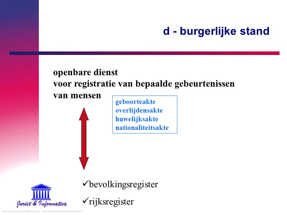 d - burgerlijke stand openbare dienst voor registratie van bepaalde gebeurtenissen van mensen geboorteakte overlijdensakte huwelijksakte nationaliteit