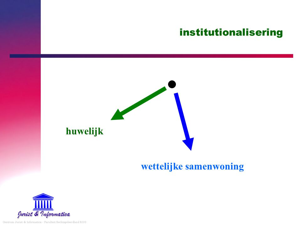 institutionalisering huwelijk wettelijke samenwoning