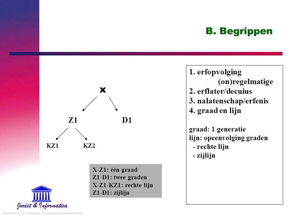 B. Begrippen 1. erfopvolging (on)regelmatige 2. erflater/decuius 3. nalatenschap/erfenis 4. graad en lijn graad: 1 generatie lijn: opeenvolging graden