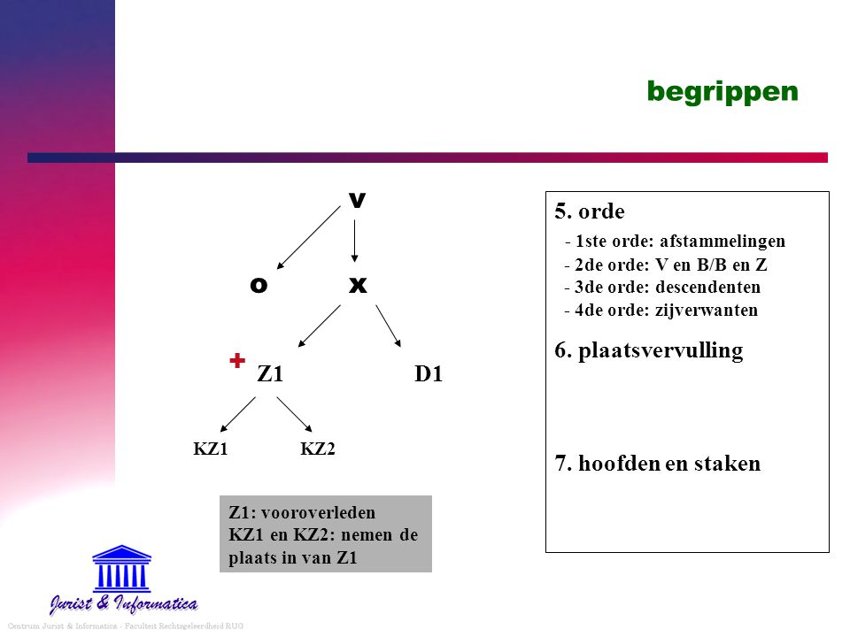 begrippen 5. orde - 1ste orde: afstammelingen - 2de orde: V en B/B en Z - 3de orde: descendenten - 4de orde: zijverwanten 6. plaatsvervulling 7. hoofd