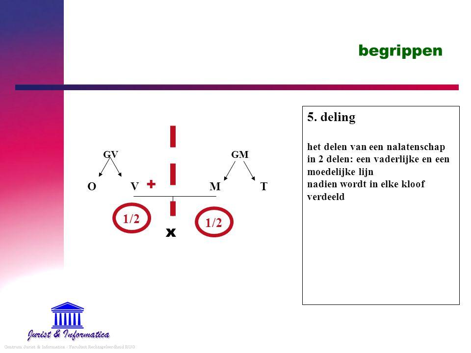 begrippen 5. deling het delen van een nalatenschap in 2 delen: een vaderlijke en een moedelijke lijn nadien wordt in elke kloof verdeeld x V M GV GM T