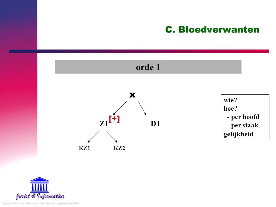 C. Bloedverwanten orde 1 wie? hoe? - per hoofd - per staak gelijkheid x Z1 D1 KZ1 KZ2 [+]