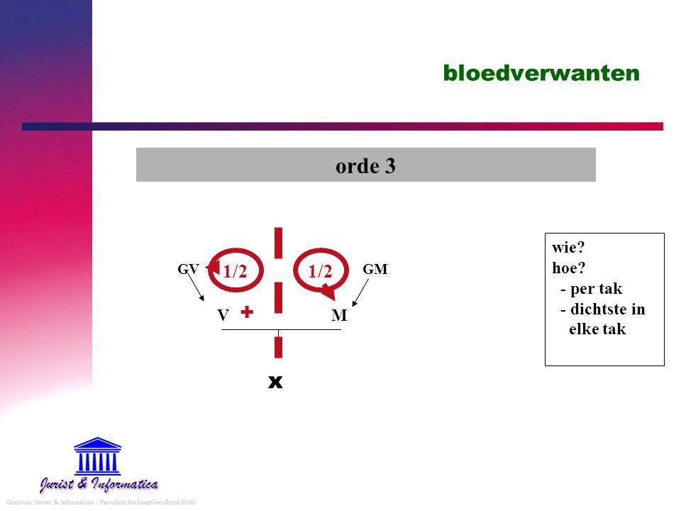 bloedverwanten orde 3 wie? hoe? - per tak - dichtste in elke tak x V M GV GM + 1/2