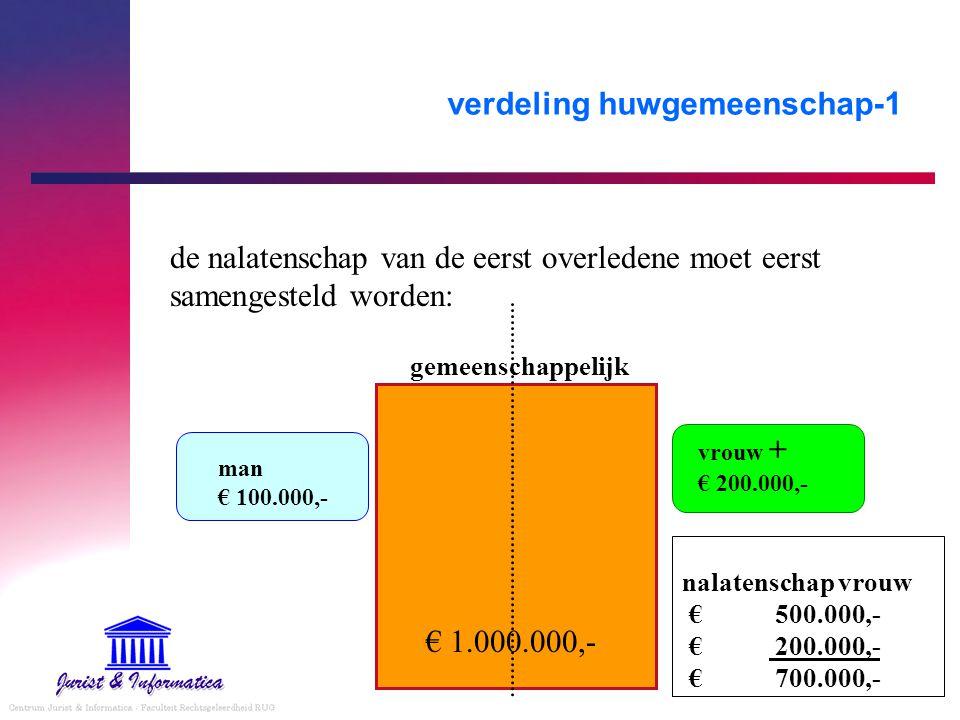 verdeling huwgemeenschap-1 de nalatenschap van de eerst overledene moet eerst samengesteld worden: € 1.000.000,- gemeenschappelijk vrouw + € 200.000,-