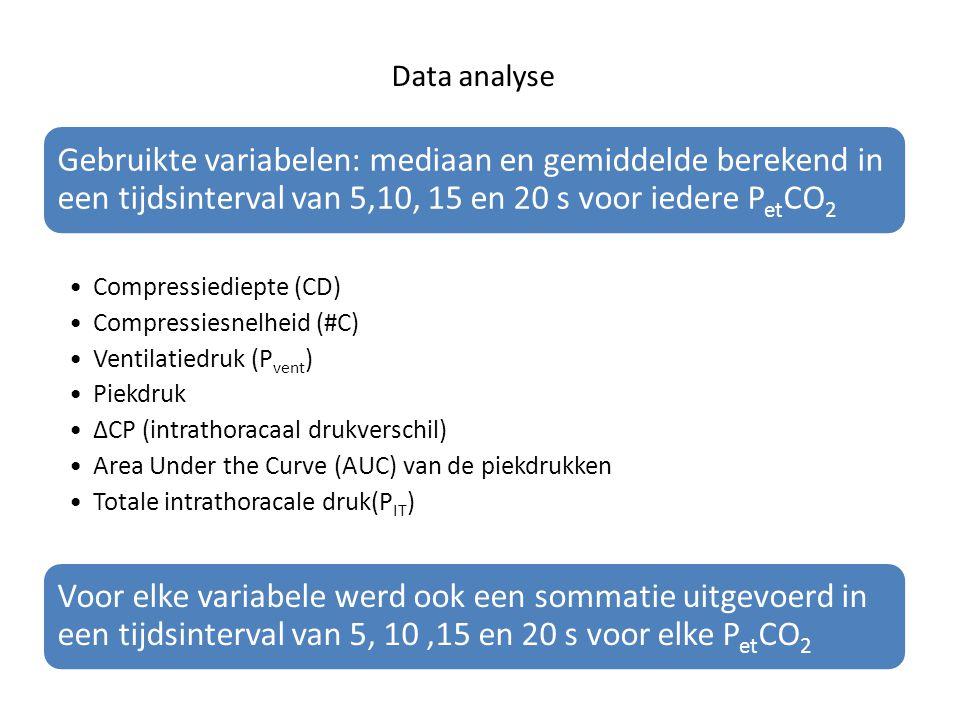 Data analyse Gebruikte variabelen: mediaan en gemiddelde berekend in een tijdsinterval van 5,10, 15 en 20 s voor iedere PetCO2 Compressiediepte (CD) C