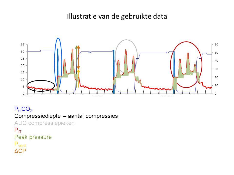Illustratie van de gebruikte data P et CO 2 Compressiediepte – aantal compressies AUC compressiepieken P IT Peak pressure P vent ΔCP