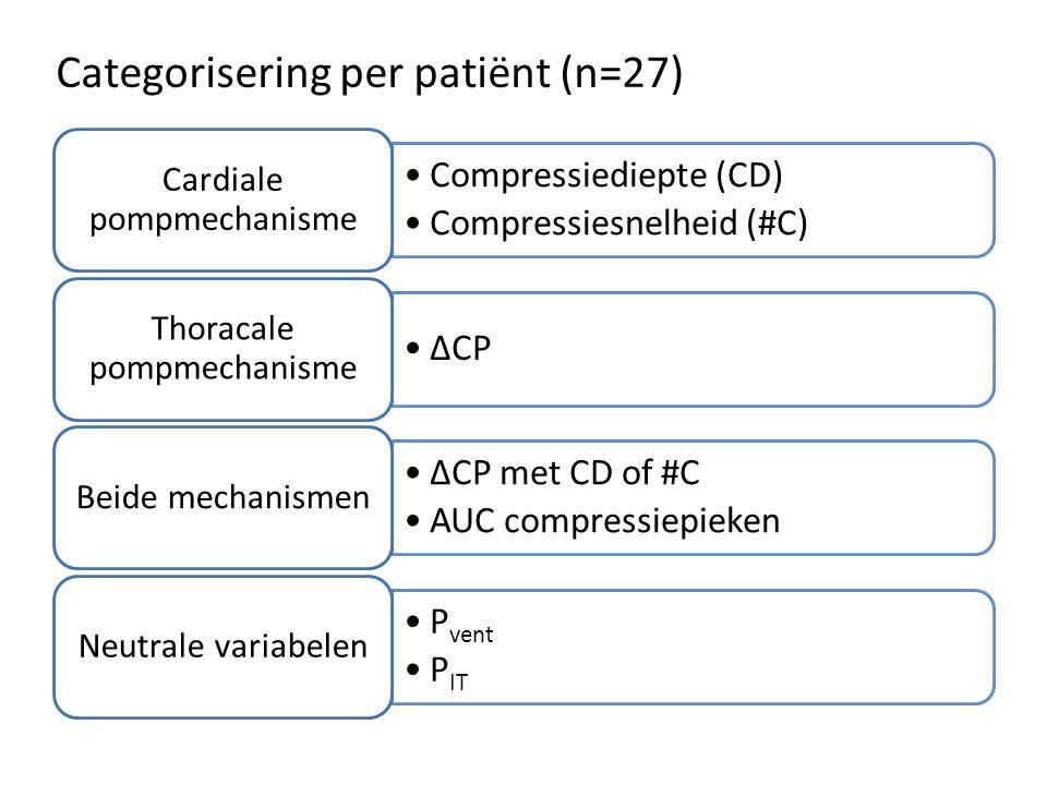 Categorisering per patiënt (n=27) Compressiediepte (CD) Compressiesnelheid (#C) Cardiale pompmechanisme ΔCP Thoracale pompmechanisme ΔCP met CD of #C
