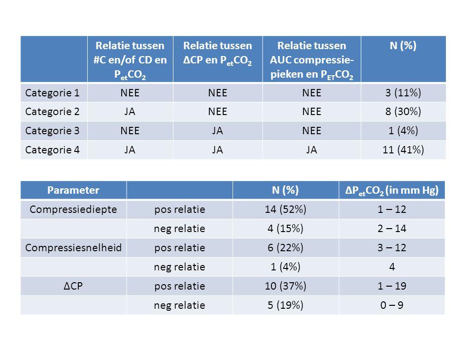 Relatie tussen #C en/of CD en P et CO 2 Relatie tussen ΔCP en P et CO 2 Relatie tussen AUC compressie- pieken en P ET CO 2 N (%) Categorie 1NEE 3 (11%
