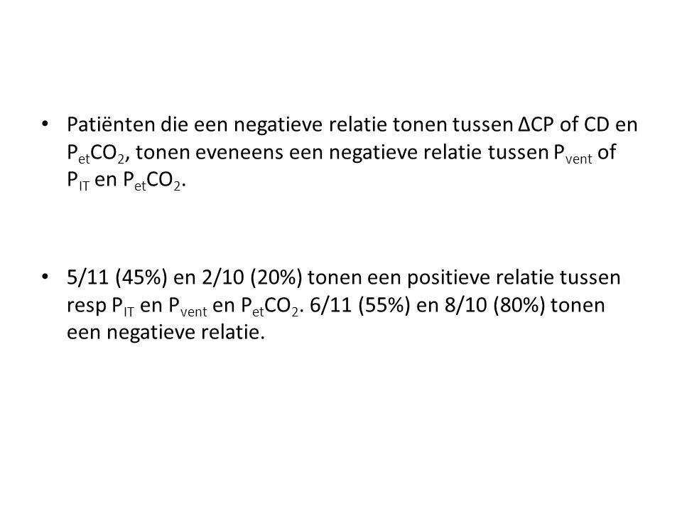 Patiënten die een negatieve relatie tonen tussen ΔCP of CD en P et CO 2, tonen eveneens een negatieve relatie tussen P vent of P IT en P et CO 2. 5/11