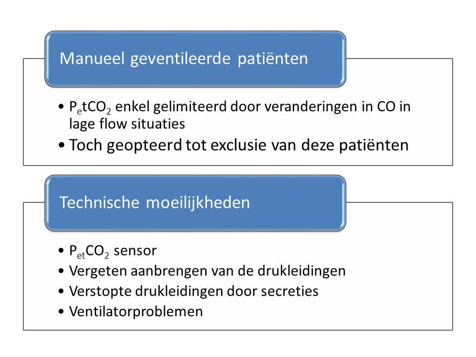 PetCO2 enkel gelimiteerd door veranderingen in CO in lage flow situaties Toch geopteerd tot exclusie van deze patiënten Manueel geventileerde patiënte