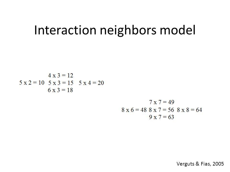 Interaction neighbors model Verguts & Fias, 2005